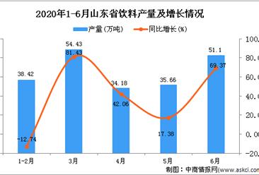 2020年6月山东省饮料产量及增长情况分析