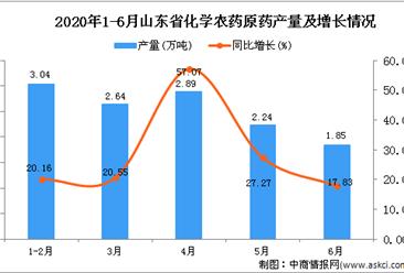2020年1-6月山东省化学农药原药产量为12.58万吨 同比增长15.73%