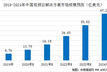 中国视频云解决方案市场规模预测:2020年规模有望突破10亿美元(图)