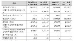 北京三维天地科技首次发布在创业板上市  上市存在风险分析(附图)