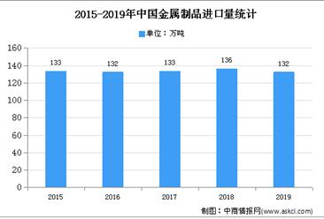 2020年中国金属零部件市场现状及特点分析