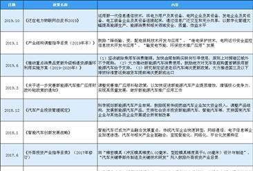 2020年中国金属零部件行业最新政策汇总一览(表)