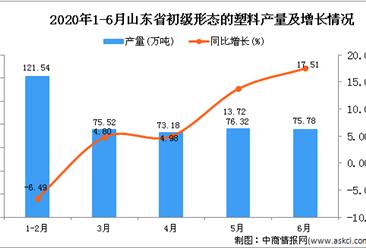 2020年1-6月山东省初级形态的塑料产量同比增长7.19%