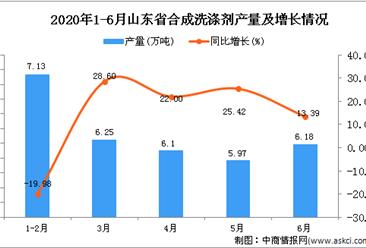 2020年1-6月山东省合成洗涤剂产量为31.61万吨 同比增长7.44%