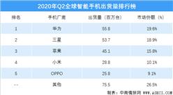 2020年二季度全球智能手机出货量排行榜(附榜单)