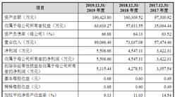 广州佛朗斯首次发布在创业板上市 上市存在风险分析(附图)