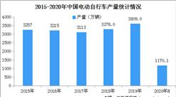 2020上半年自行车行业运行情况分析及未来发展趋势预测(图)