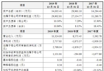 广州迈普再生医学科技首次发布在创业板上市  上市存在风险分析(附图)