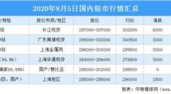 钴价有望冲击40万元/吨高位?2020年钴相关概念股汇总一览(表)