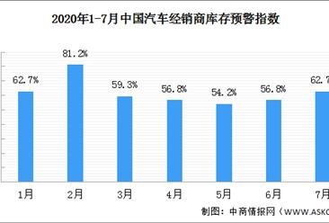 传统消费淡季 2020年7月汽车经销商库存预警指数62.7%
