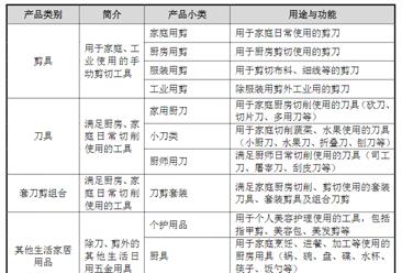 """""""张小泉""""首次发布在创业板上市 上市存在风险分析(附图)"""