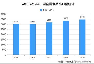 2020年中国金属零部件行业存在问题及发展前景预测分析