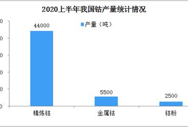 疫情对钴行业影响如何?2020年全球及中国钴产量情况分析(图)