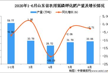 2020年1-6月山东省农用氮磷钾化肥产量同比下降10.91%