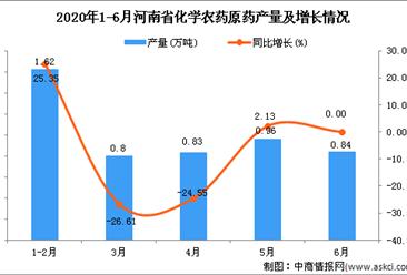2020年1-6月河南省化学农药原药产量为4.8万吨 同比增长12.94%