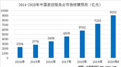 财政部:支持家政等社区家庭服务业发展壮大  2020年家政服务业市场规模预测(图)