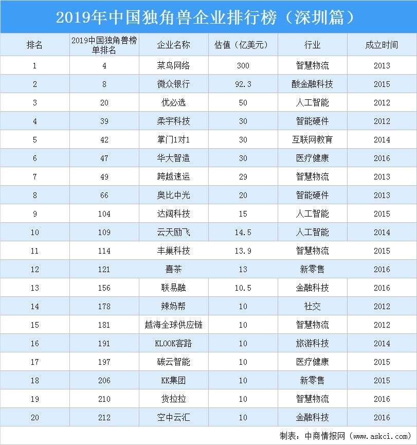 2019年中国独角兽企业排行榜(深圳篇)