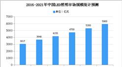 2020年中国LED照明行业存在问题及发展前景预测分析