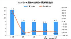 2020年1-6月河南省原鹽產量為44.38萬噸 同比下降73.78%