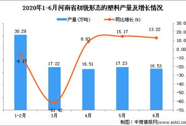 2020年1-6月河南省初级形态的塑料产量为93.82万吨 同比增长4.96%