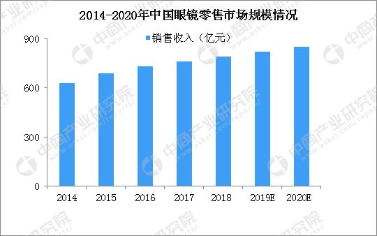 近视率_2020年中国眼镜市场现状及发展趋势预测分析-中商情报网