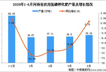 2020年6月河南省农用氮磷钾化肥产量及增长情况分析