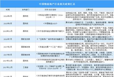 2020年中国物流地产行业政策汇总(附图表)