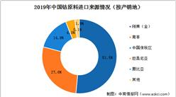 中国钴资源较为缺乏  刚果(金)为主要进口来源国(图)