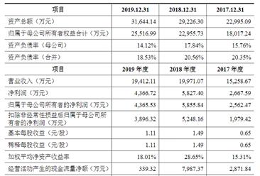 广东咏声动漫首次发布在创业板上市  上市存在风险分析(附图)