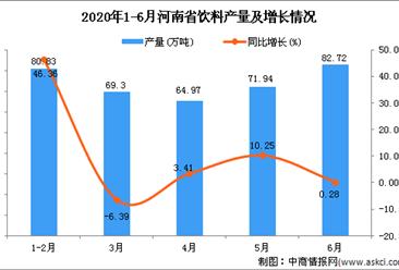 2020年6月河南省饮料产量为361.75万吨 同比下降12.49%
