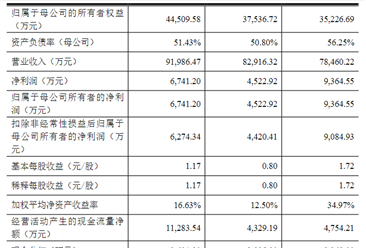三羊马(重庆)物流首次发布在创业板上市  上市存在风险分析(附图)