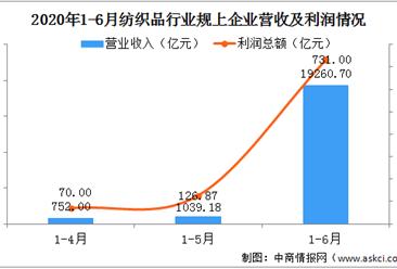 2020上半年全国纺织行业运行情况分析:规上纺织企业实现营收19260.7亿