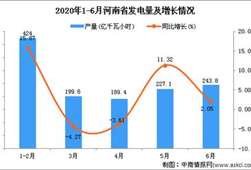 2020年6月河南省发电量及增长情况分析