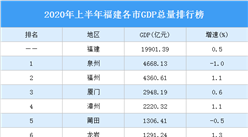 2020年上半年福建各市GDP排行榜:莆田泉州南平GDP增速负增长(图)