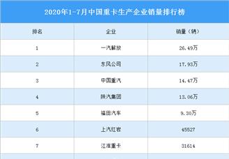 2020年1-7月中国重卡企业销量排行榜(TOP10)