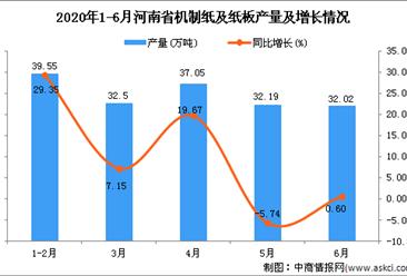 2020年6月河南省机制纸及纸板产量为173.44万吨 同比下降6.1%
