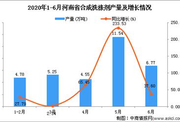 2020年1-6月河南省合成洗涤剂产量为47.23万吨 同比增长104.28%
