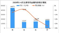 2020上半年有色金属行业运行情况分析:生产平稳增长 效益降幅收窄(图)