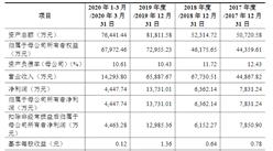 山東凱盛新材料首次發布在創業板上市  上市存在風險分析(附圖)