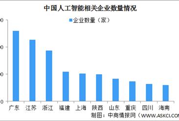 合肥成立新一代人工智能产业发展联盟 中国人工智能产业区域分布格局分析(图)