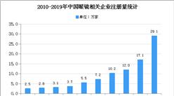 2020年中國眼鏡市場現狀及發展趨勢預測分析