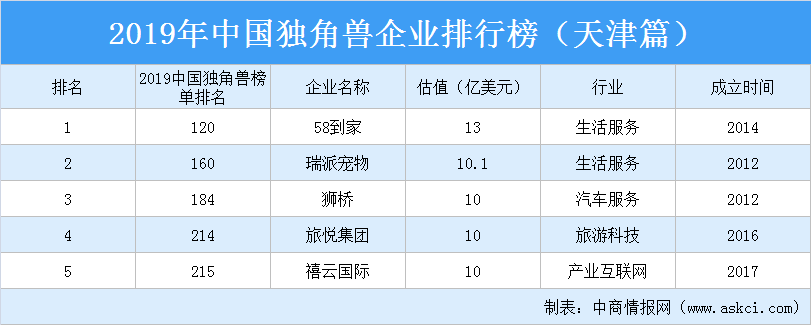2019年中国独角兽企业排行榜(天津篇)