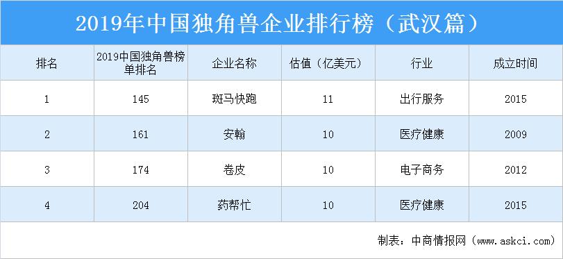 2019年中国独角兽企业排行榜(武汉篇)