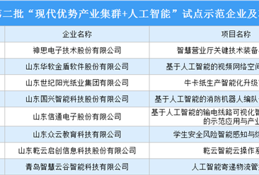 """山东省第二批""""现代优势产业集群+人工智能""""试点示范企业及项目名单出炉(附名单)"""