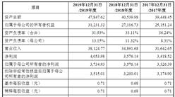 北京零点有数数据科技首次发布在创业板上市  上市存在风险分析(附图)