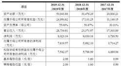 杭州老鹰教育首次发布在创业板上市  上市存在风险分析(附图)
