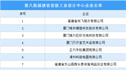 第八批福建省省级工业设计中心名单出炉(附完整名单)