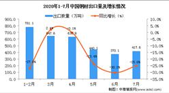 2020年7月中国钢材出口量为417.6万吨 同比下降25%