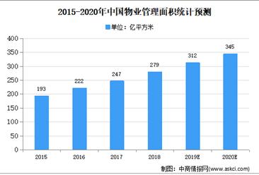 2020年中国物业管理市场现状及发展趋势预测分析