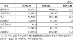 东莞市达瑞电子首次发布在创业板上市  上市存在风险分析(附图)
